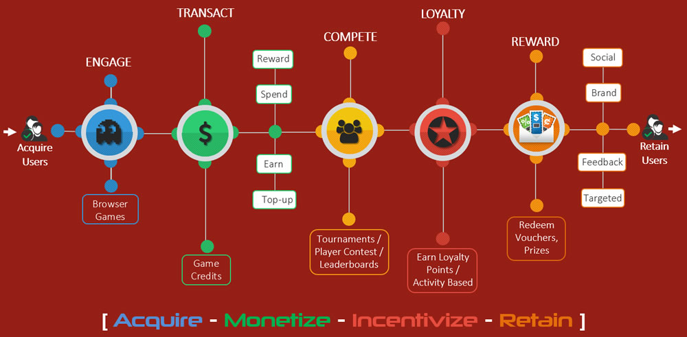The 4 Pillars of the GameZBoost Gaming Platform: Acquire - Monetize - Incentivize - Retain