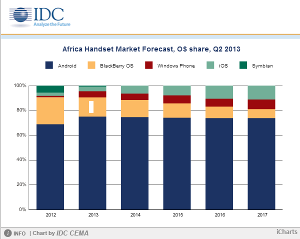 Smartphone Uptake Gaining Pace in Africa as IDC Tips Shipments to Double Over Next Four Years