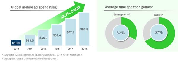 global mobile ad spend forecasts