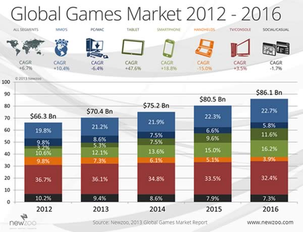 The global games market 2012 to 2016