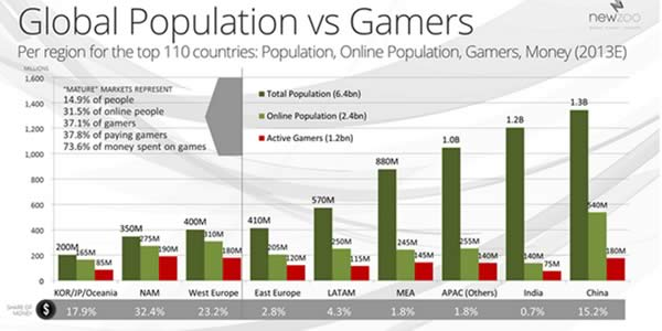 Global Population vs Gamers