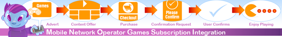 Games Solutions for Mobile Networks & Content Aggregators