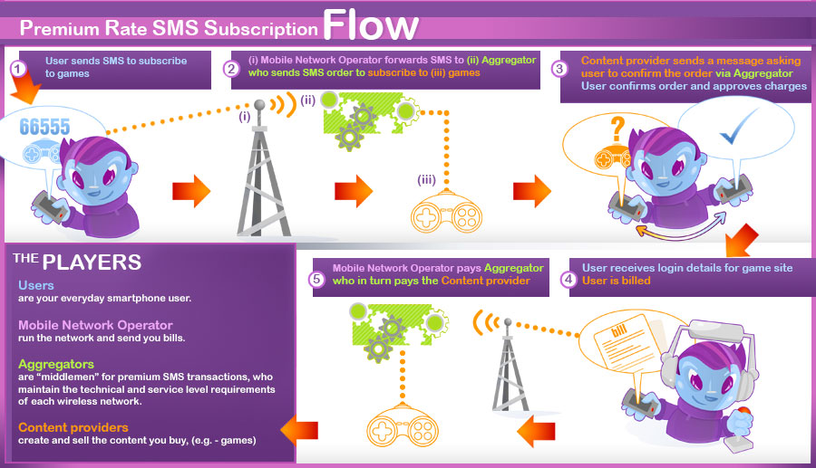 Example of a Premium Rate SMS Subscription Flow