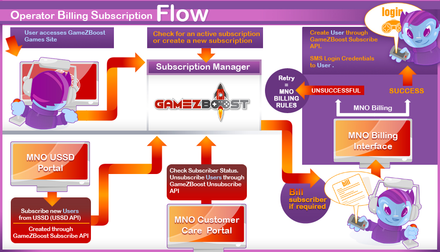 Example of a Operator Billing Subscription Flow