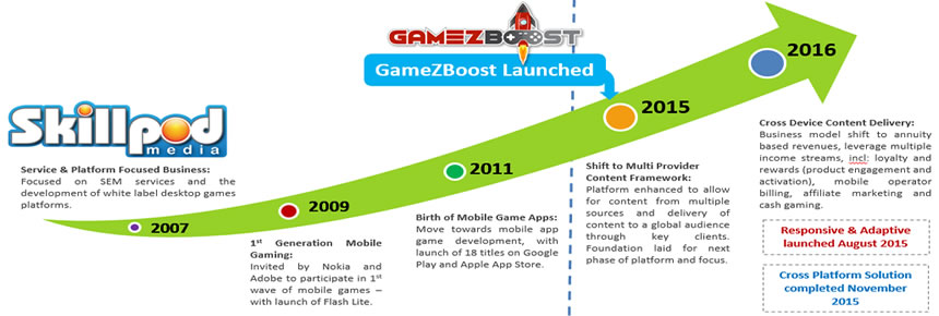 About Us SkillPod Media / GameZBoost