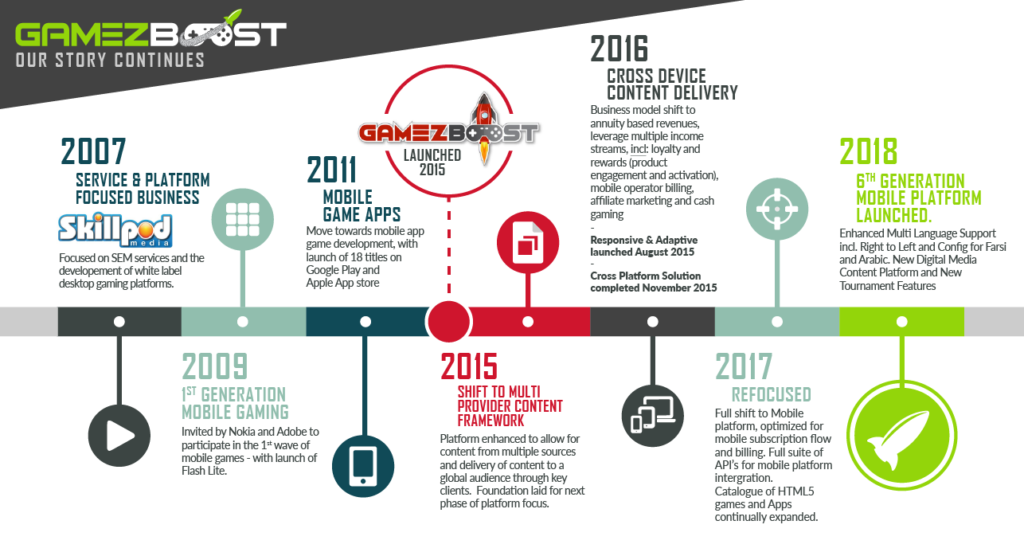 The Evolution and Company History Timeline of GameZBoost
