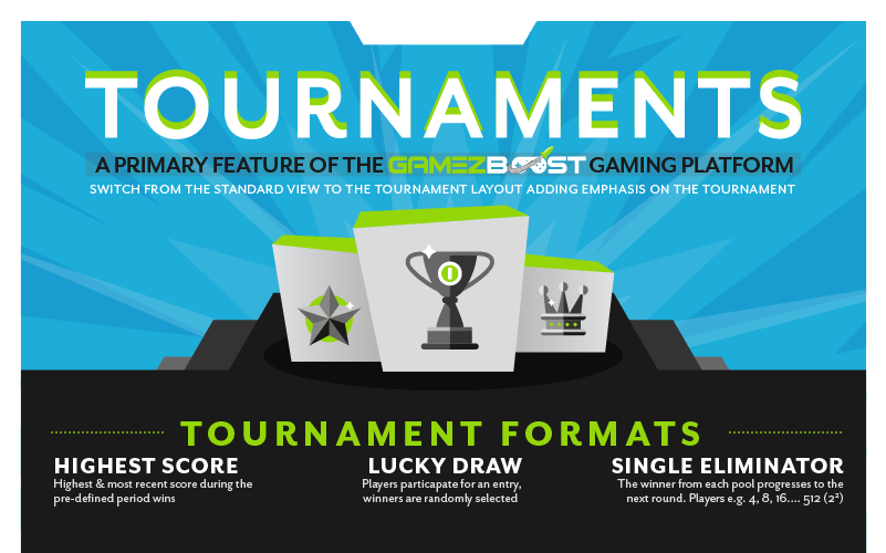 The GameZBoost tournaments platform caters for a number of tournament qualifying formats