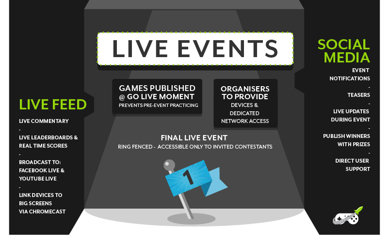 Overview of the GameZBoost Live Events features: