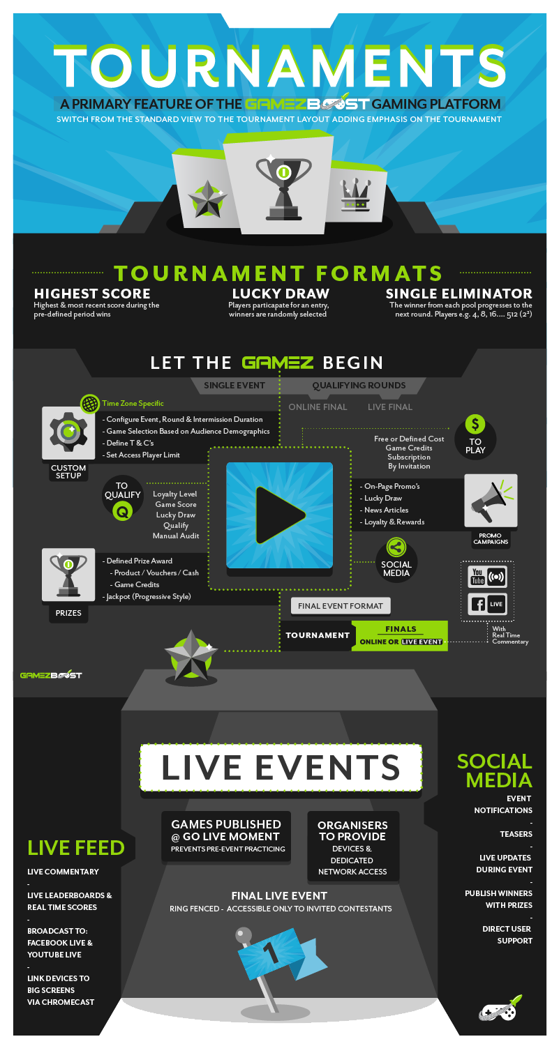 The Power of the Tournaments Platform