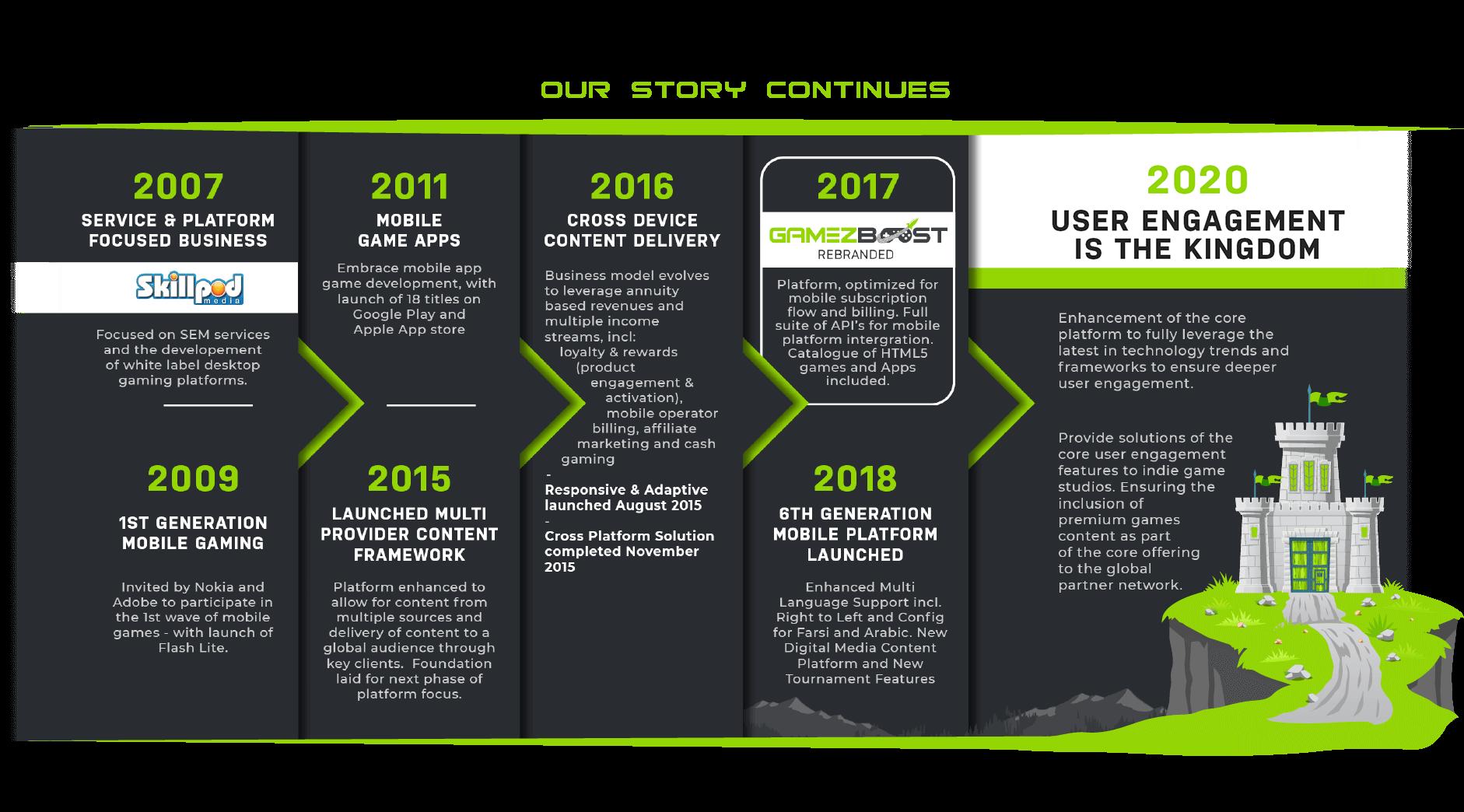 GameZboost timeline of the gmaing platform evolution.