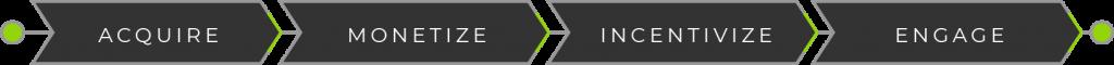 GameZBoost Gaming Platform Core Focus